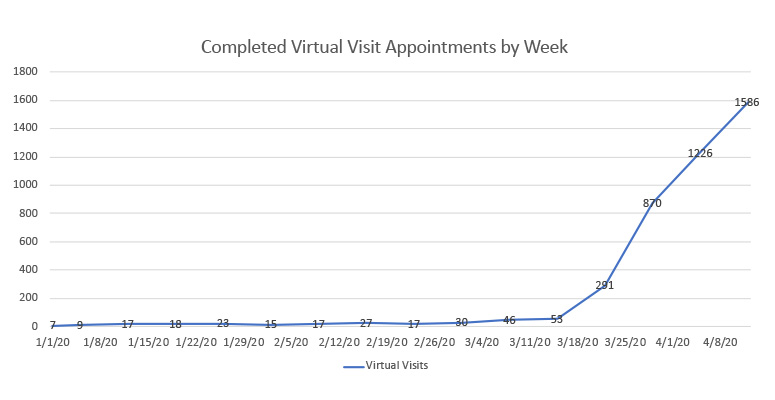 Completed virtual visits by week