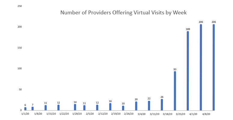 Providers offering virtual visits by week