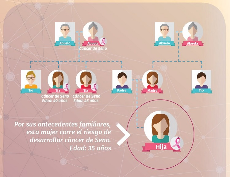 image from Latina genetic counseling booklet