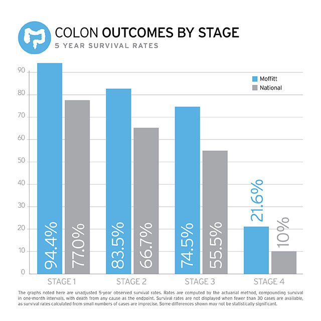 Colon Outcomes Chart
