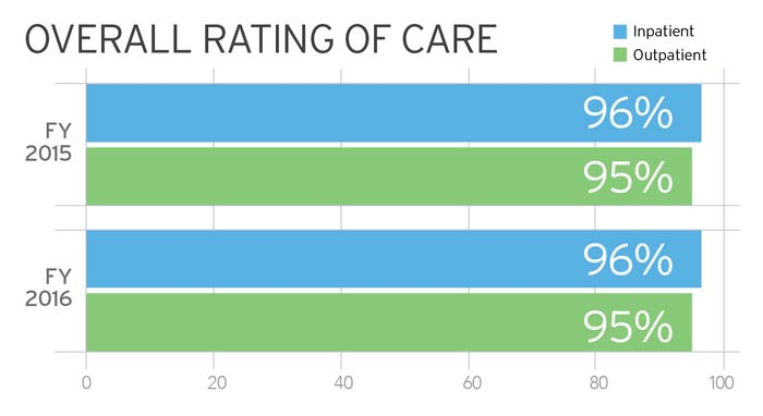 Overall Rating of Care Chart