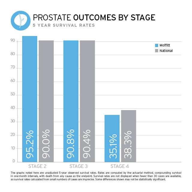 Prostate Cancer Outcomes Chart