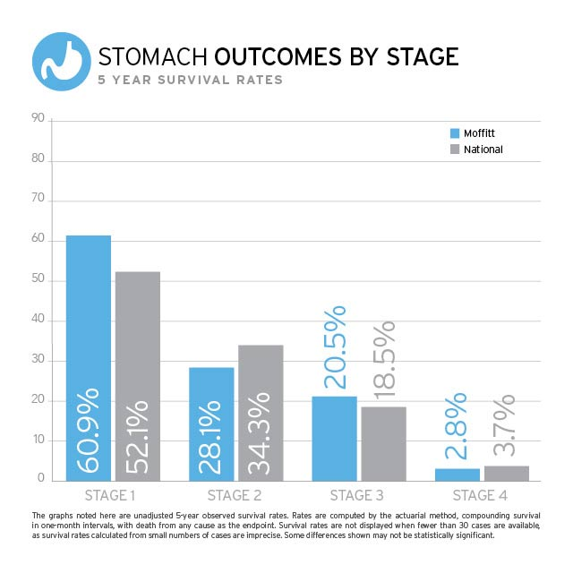Stomach Cancer Outcomes Chart