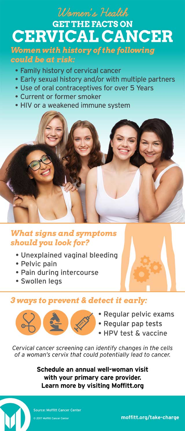 Infographic: What You Need To Know About Cervical Cancer | Moffitt