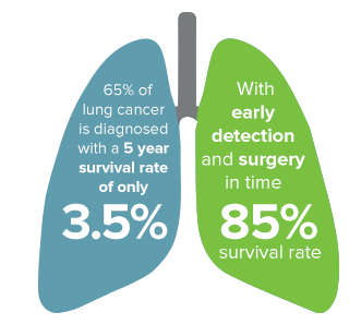 Early and Late Stages Survival Rates Comparison (Photo courtesy of Veran Medical Technologies, Inc.)