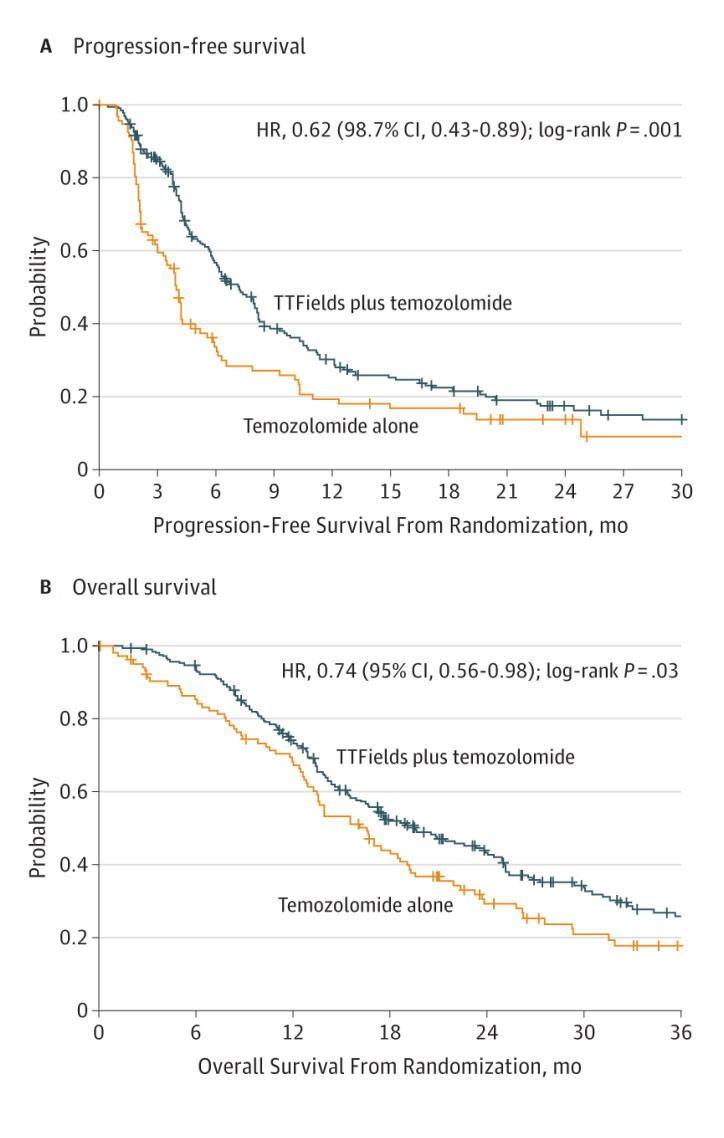 Figure 2. Patients receiving TTF + maintenance chemotherapy showed statistically superior progression-free survival