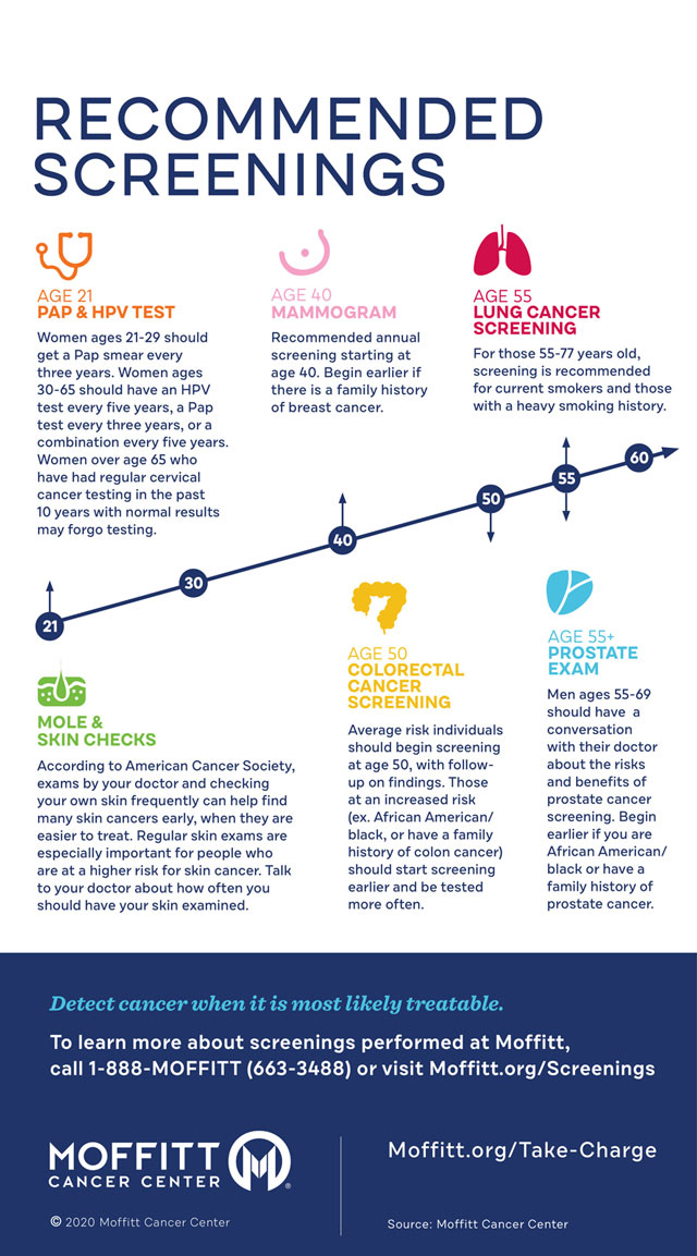 Infographic: Recommended cancer screenings