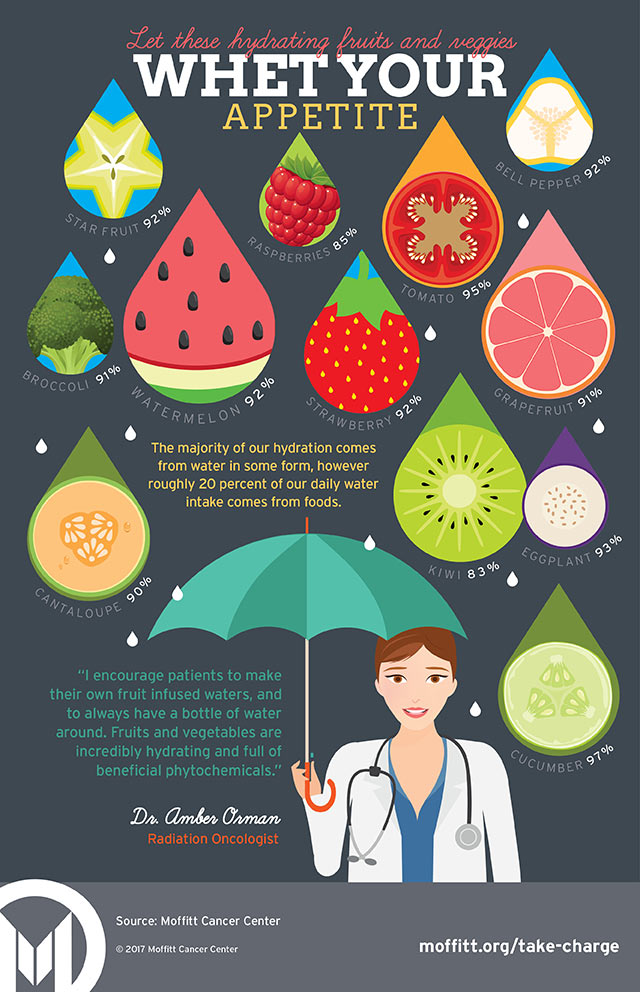 Hydrating foods infographic