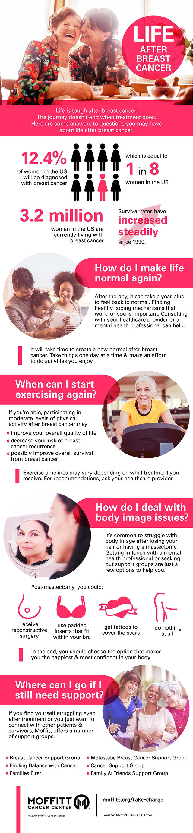 Life After Breast Cancer Infographic