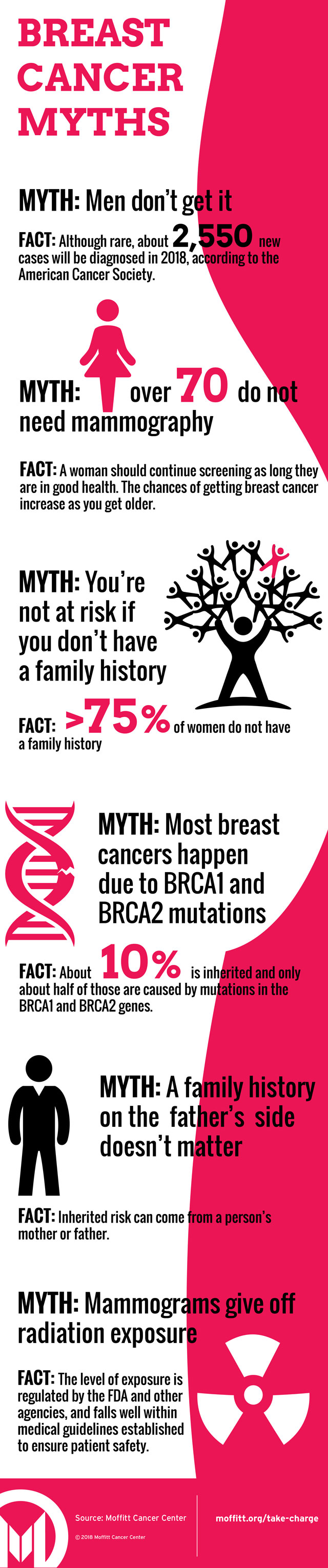 Infographic: Facts and Myths About Breast Cancer | Moffitt